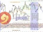 两张图告诉你 当前金价下行压力有多大?