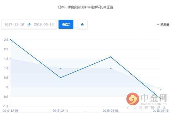 日本gdp2021第一季_刚刚公布 一季度,日本GDP下滑3.4 那中国 美国GDP呢